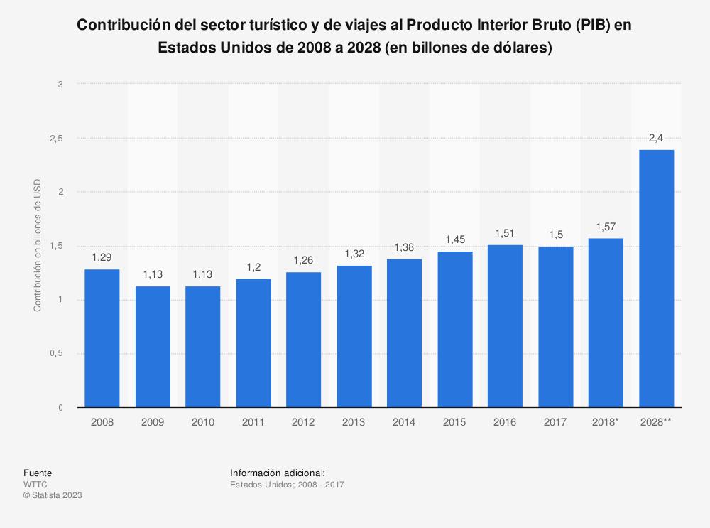 Estadística: Contribución del sector turístico y de viajes al Producto Interior Bruto (PIB) en Estados Unidos de 2008 a 2028 (en billones de dólares) | Statista