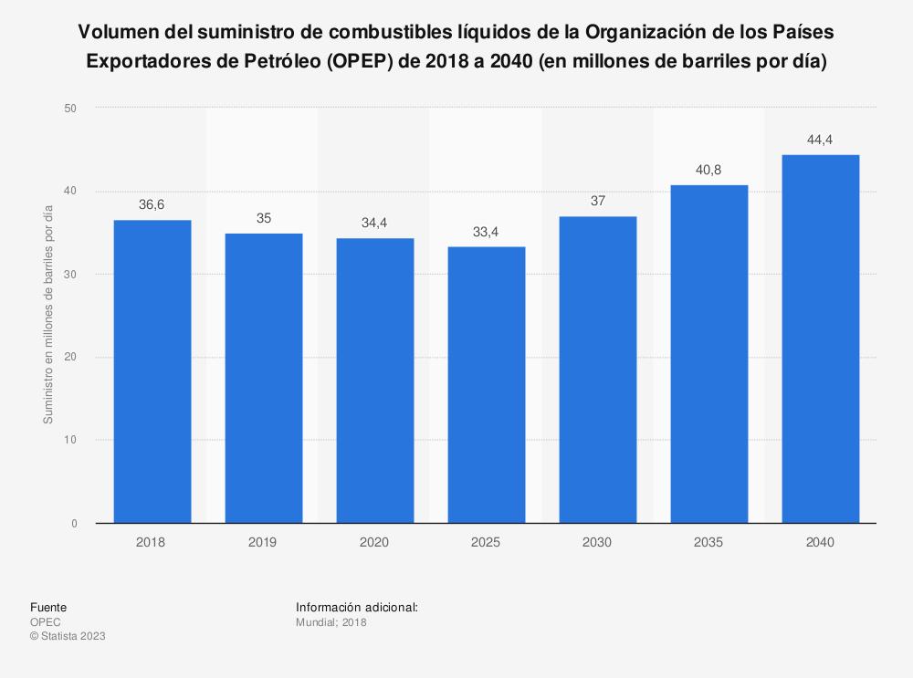 Estadística: Volumen del suministro de combustibles líquidos de la Organización de los Países Exportadores de Petróleo (OPEP) de 2018 a 2040 (en millones de barriles por día)   Statista
