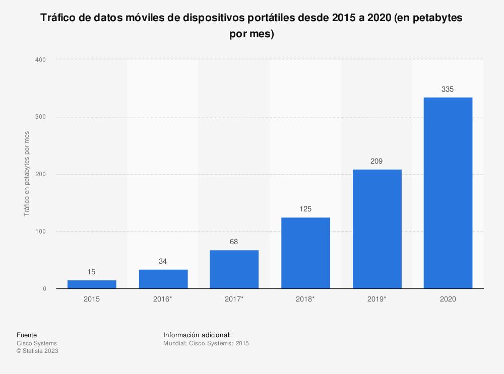 Estadística: Tráfico de datos móviles de dispositivos portátiles desde 2015 a 2020 (en petabytes por mes) | Statista