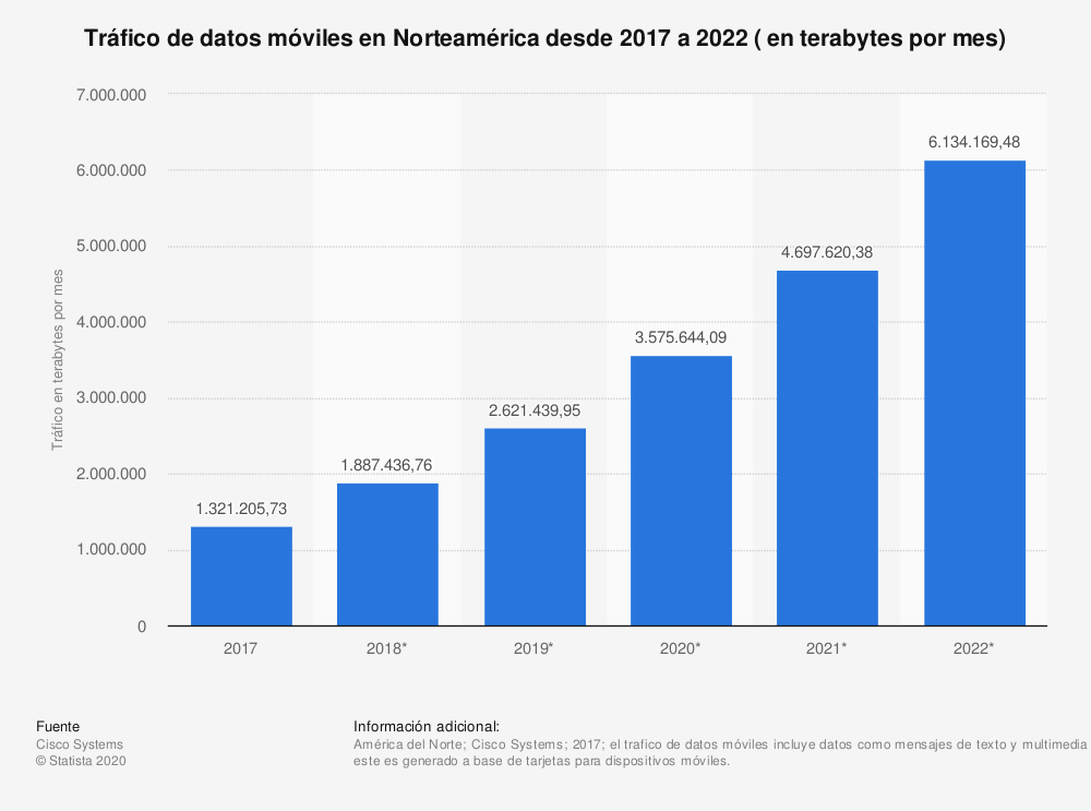 Estadística: Tráfico de datos móviles en Norteamérica desde 2017 a 2022 ( en terabytes por mes) | Statista