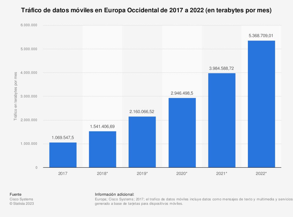 Estadística: Tráfico de datos móviles en Europa Occidental de 2017 a 2022 (en terabytes por mes) | Statista