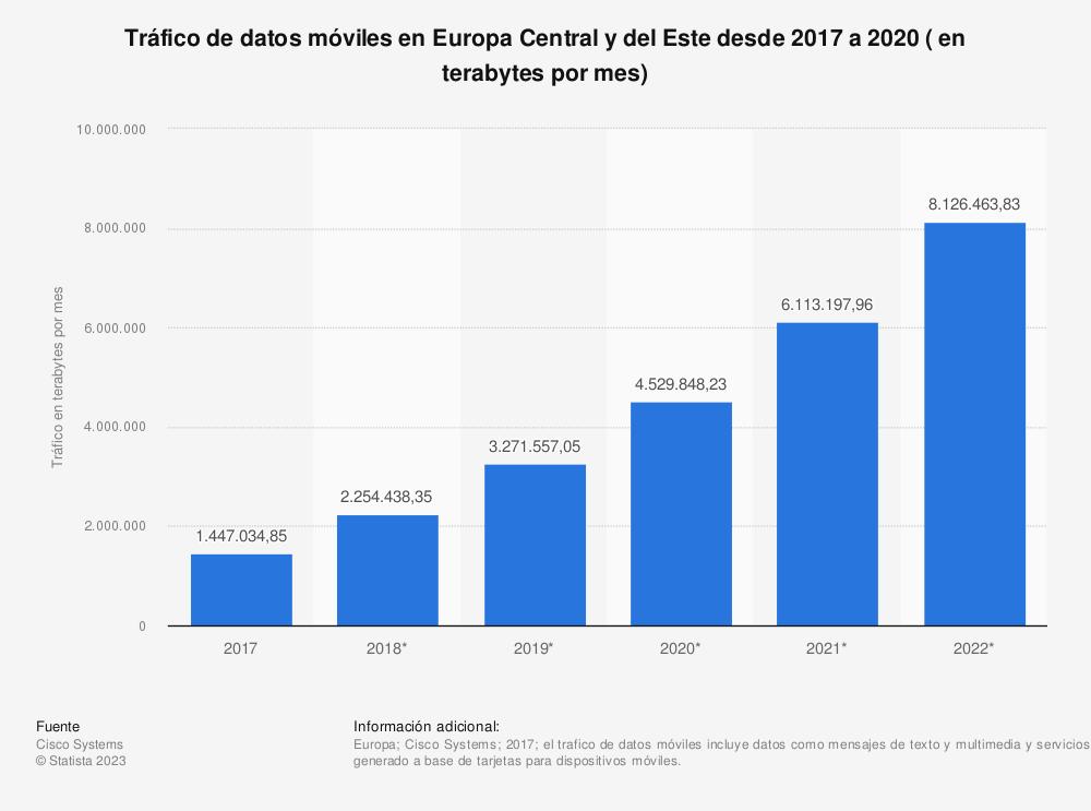 Estadística: Tráfico de datos móviles en Europa Central y del Este desde 2017 a 2020 ( en terabytes por mes) | Statista