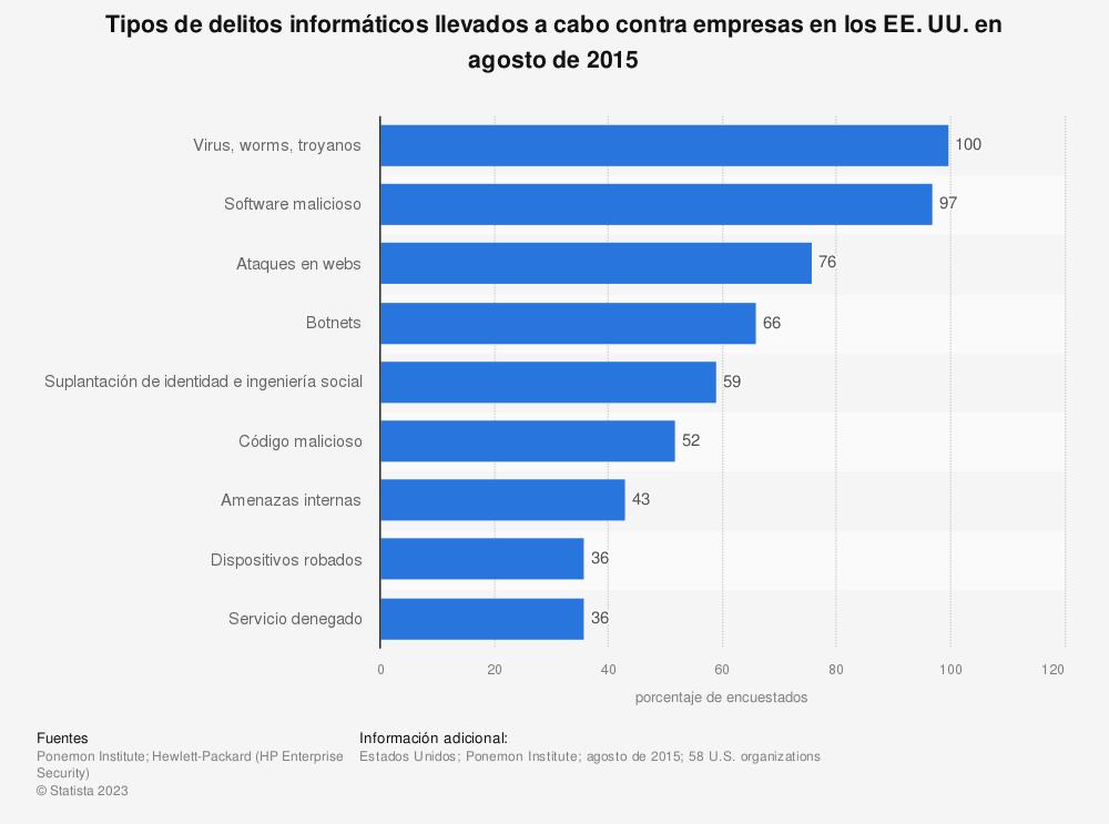 Estadística: Tipos de delitos informáticos llevados a cabo contra empresas en los EE. UU. en agosto de 2015 | Statista