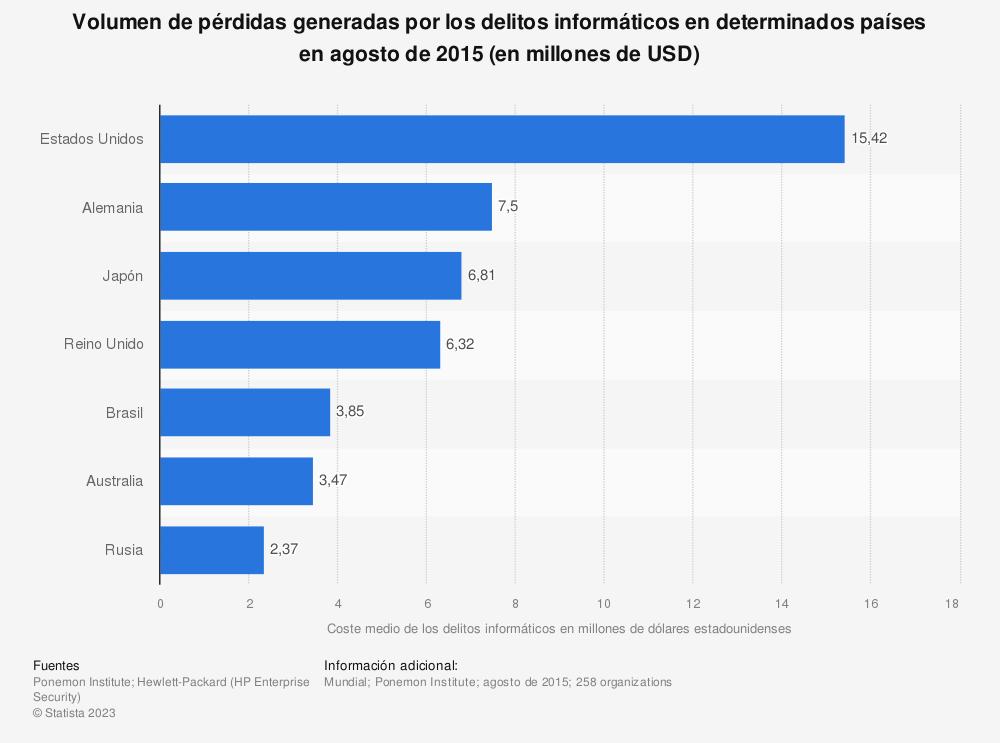 Estadística: Volumen de pérdidas generadas por los delitos informáticos en determinados países en agosto de 2015 (en millones de USD) | Statista
