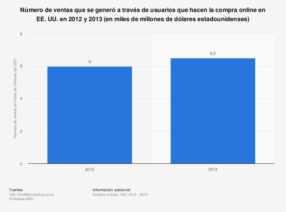 Estadística: Número de ventas que se generó a través de usuarios que hacen la compra online en EE. UU. en 2012 y 2013 (en miles de millones de dólares estadounidenses) | Statista