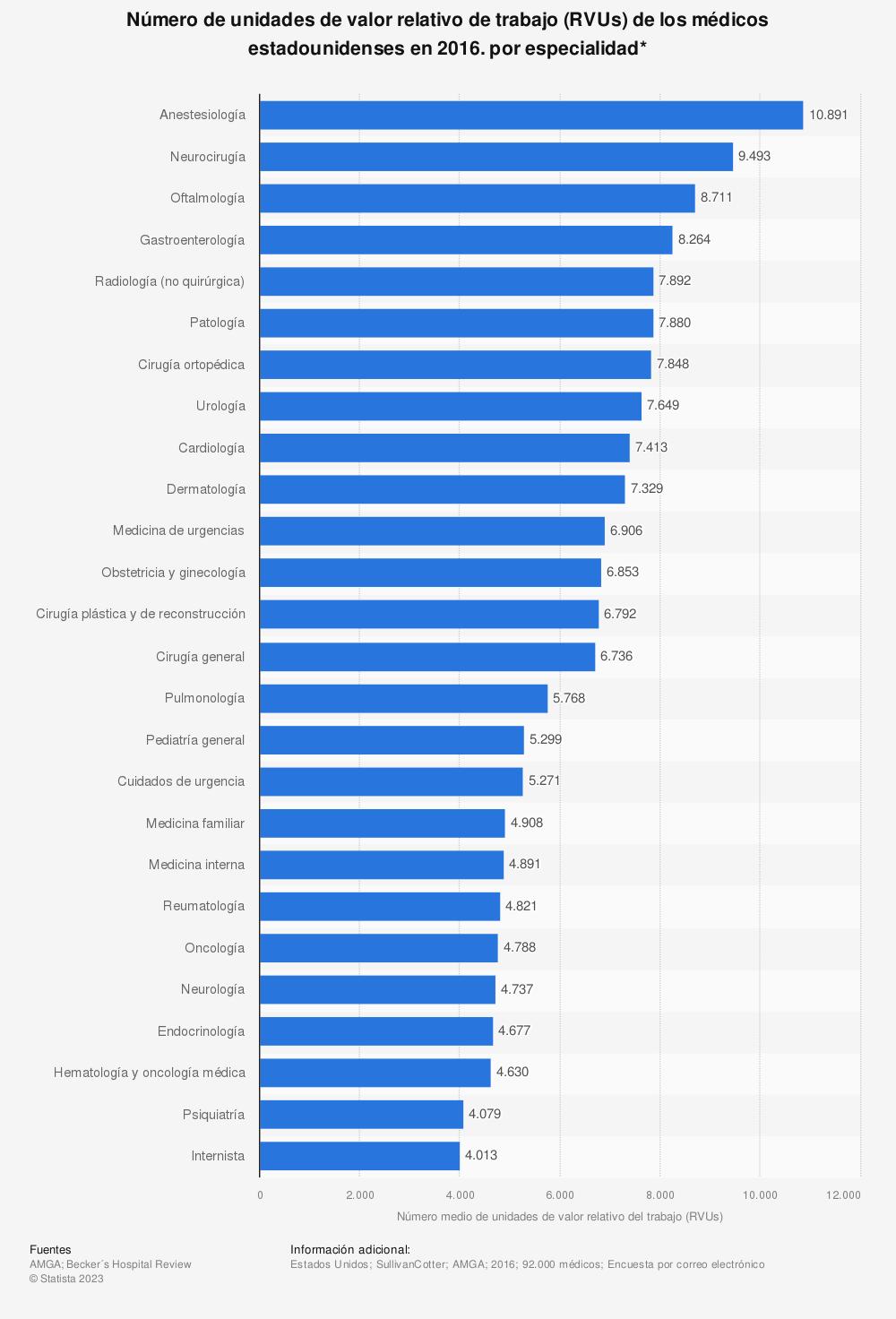 Estadística: Número de unidades de valor relativo de trabajo (RVUs) de los médicos estadounidenses en 2016. por especialidad* | Statista