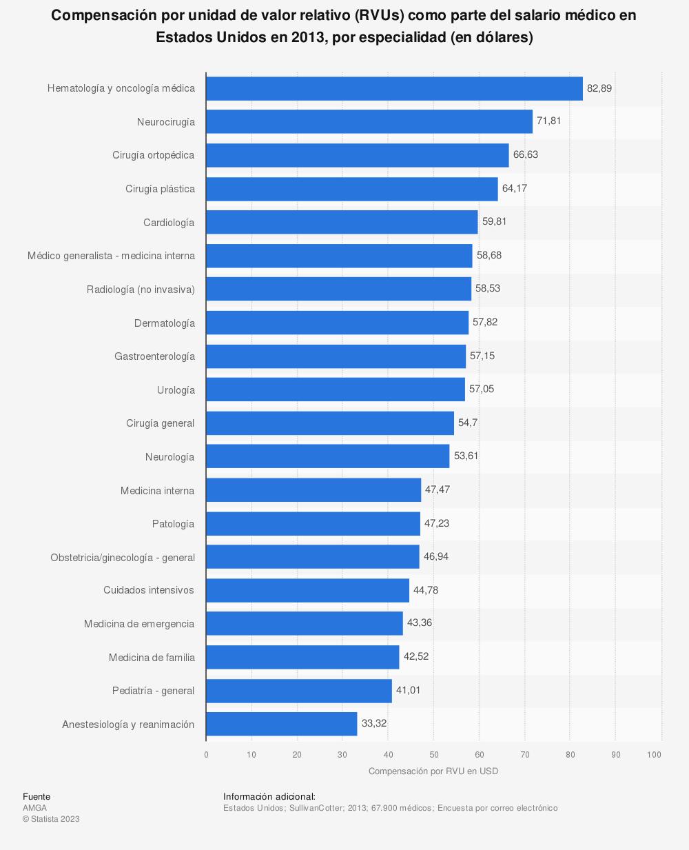 Estadística: Compensación por unidad de valor relativo (RVUs) como parte del salario médico en Estados Unidos en 2013, por especialidad (en dólares) | Statista