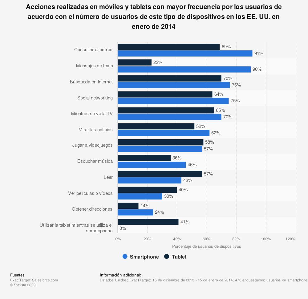 Estadística: Acciones realizadas en móviles y tablets con mayor frecuencia por los usuarios de acuerdo con el número de usuarios de este tipo de dispositivos en los EE. UU. en enero de 2014 | Statista
