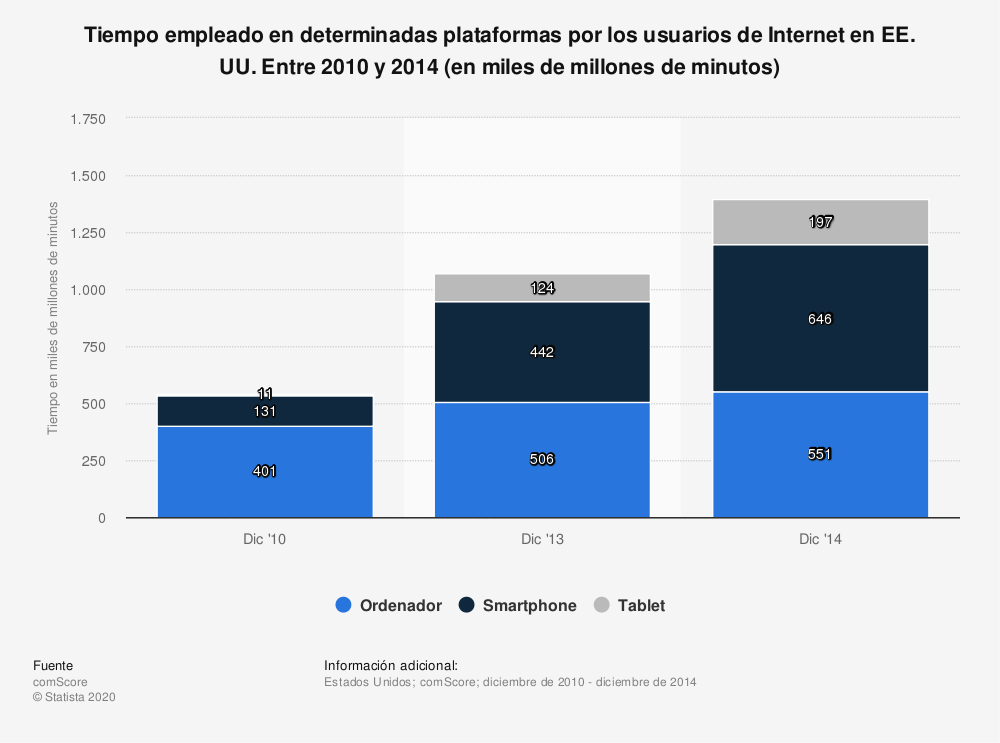 Estadística: Tiempo empleado en determinadas plataformas por los usuarios de Internet en EE. UU. Entre 2010 y 2014 (en miles de millones de minutos) | Statista