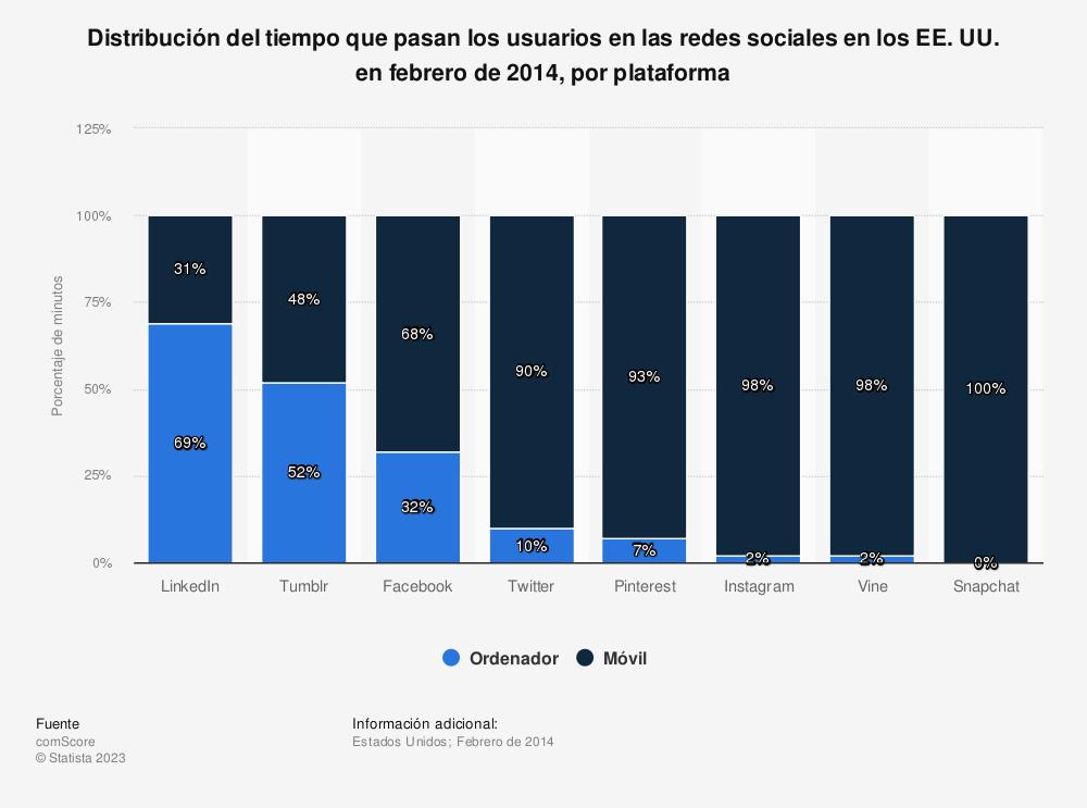 Estadística: Distribución del tiempo que pasan los usuarios en las redes sociales en los EE. UU. en febrero de 2014, por plataforma | Statista