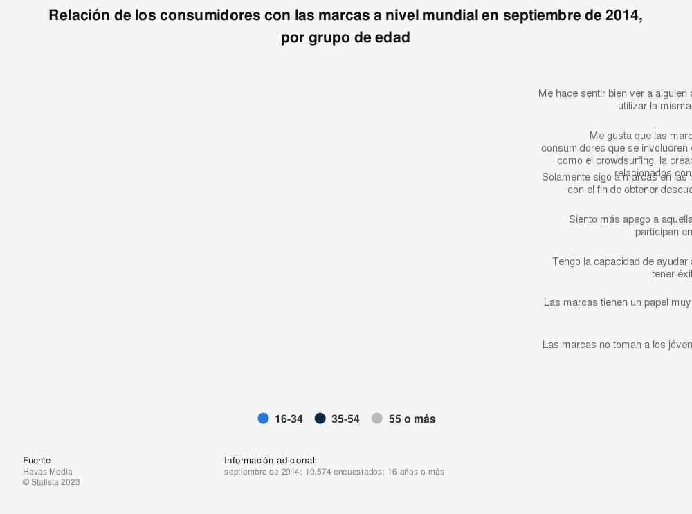 Estadística: Relación de los consumidores con las marcas a nivel mundial en septiembre de 2014, por grupo de edad | Statista