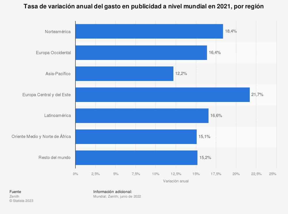 Estadística: Tasa de variación anual del gasto en publicidad a nivel mundial en 2018, por región  | Statista