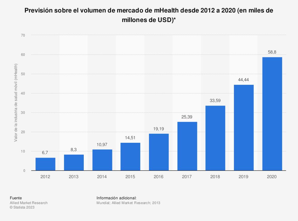 Estadística: Previsión sobre el volumen de mercado de mHealth desde 2012 a 2020 (en miles de millones de USD)* | Statista