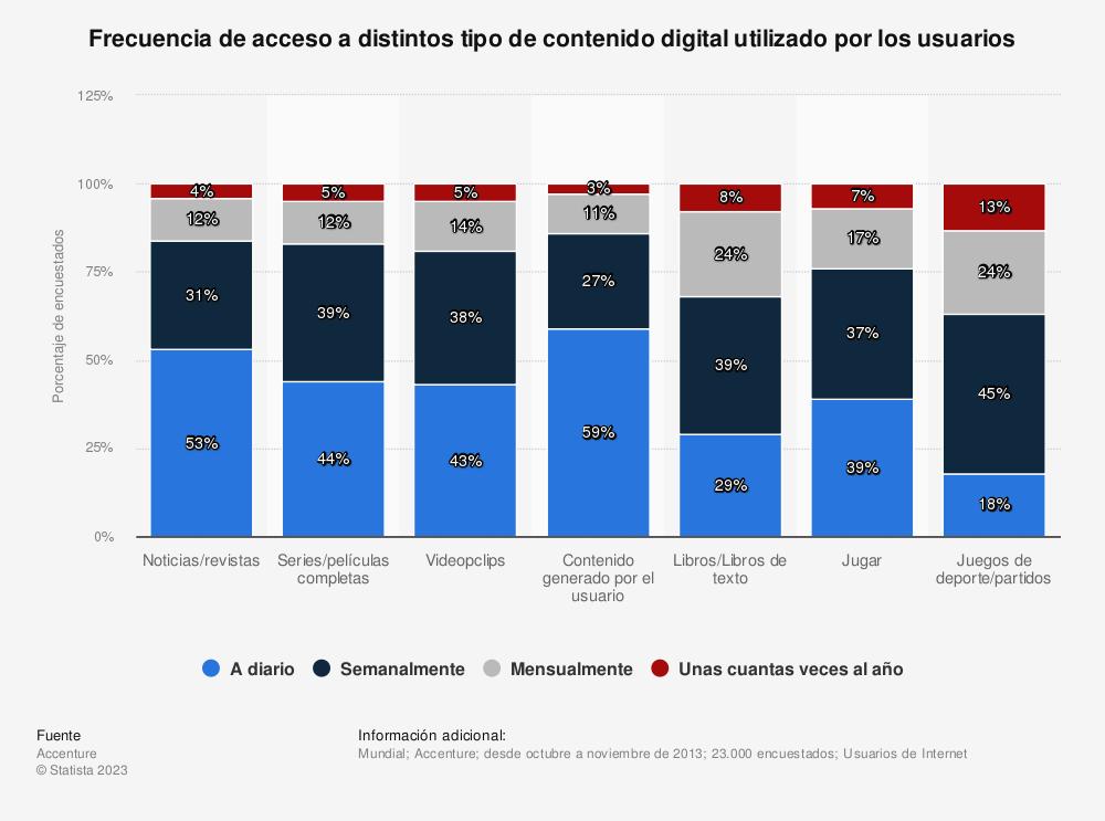 Estadística: Frecuencia de acceso a distintos tipo de contenido digital utilizado por los usuarios | Statista