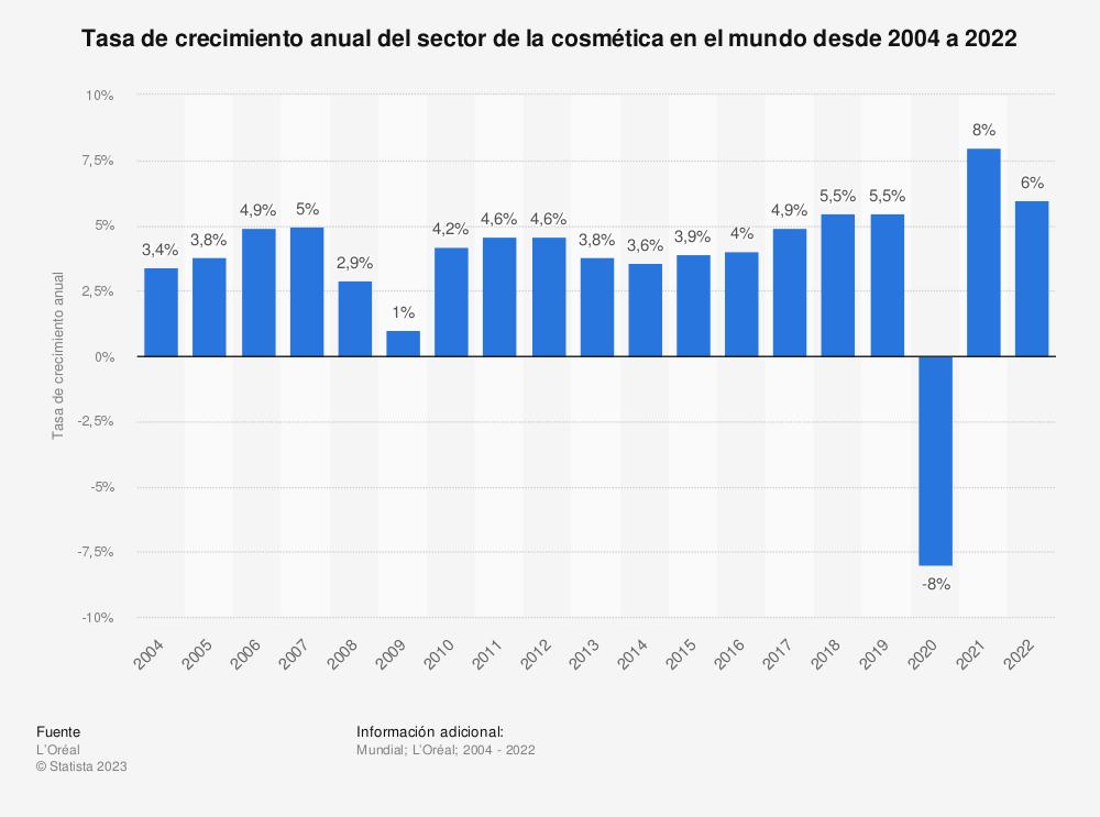 Estadística: Tasa de crecimiento anual del sector de la cosmética en el mundo desde 2004 a 2019 | Statista