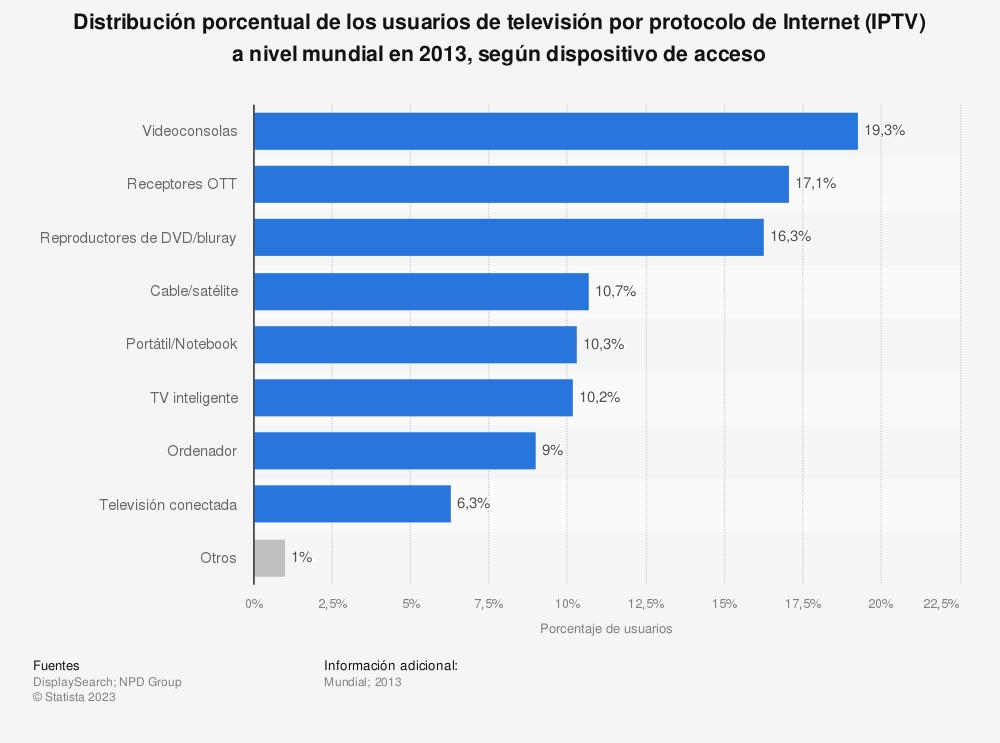 Estadística: Distribución porcentual de los usuarios de televisión por protocolo de Internet (IPTV) a nivel mundial en 2013, según dispositivo de acceso | Statista