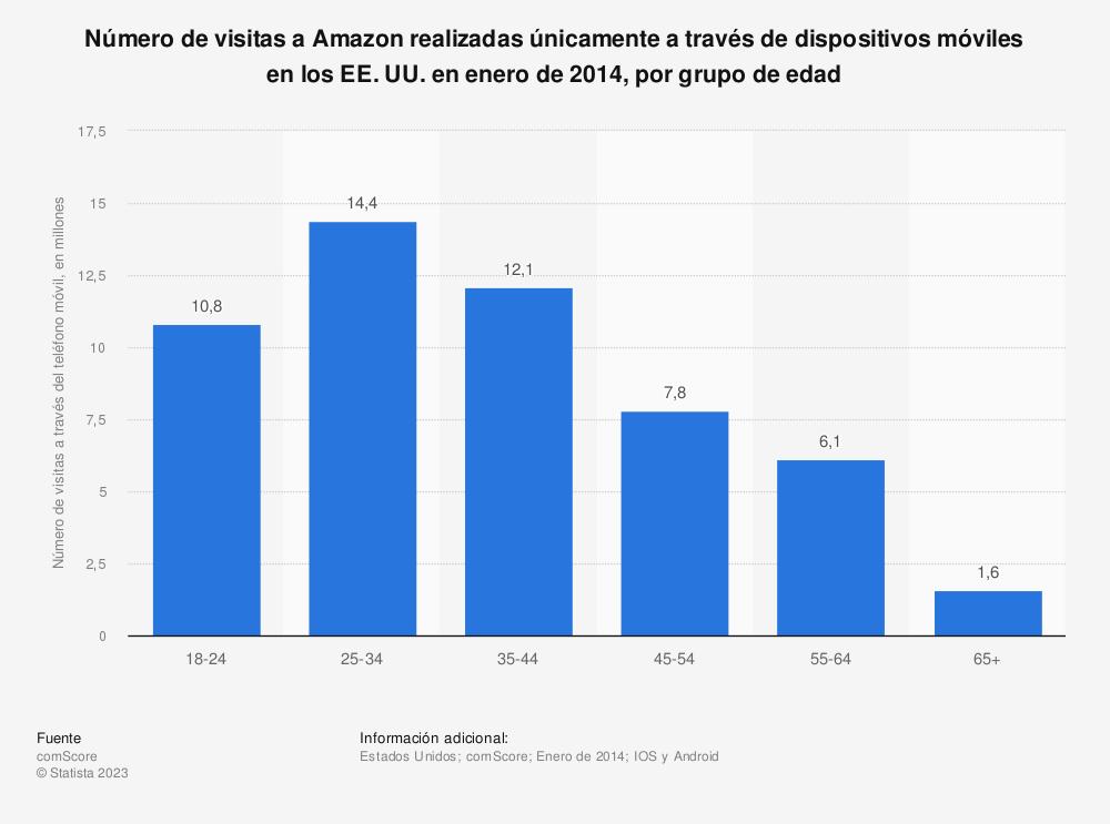 Estadística: Número de visitas a Amazon realizadas únicamente a través de dispositivos móviles en los EE. UU. en enero de 2014, por grupo de edad | Statista