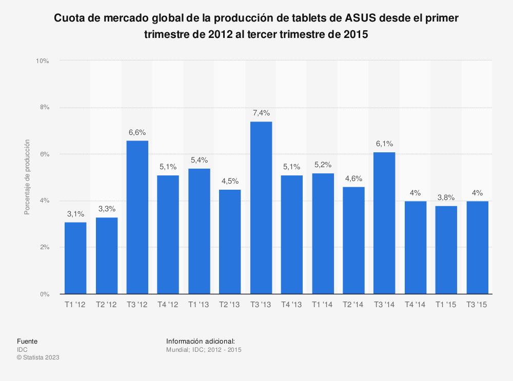Estadística: Cuota de mercado global de la producción de tablets de ASUS desde el primer trimestre de 2012 al tercer trimestre de 2015 | Statista
