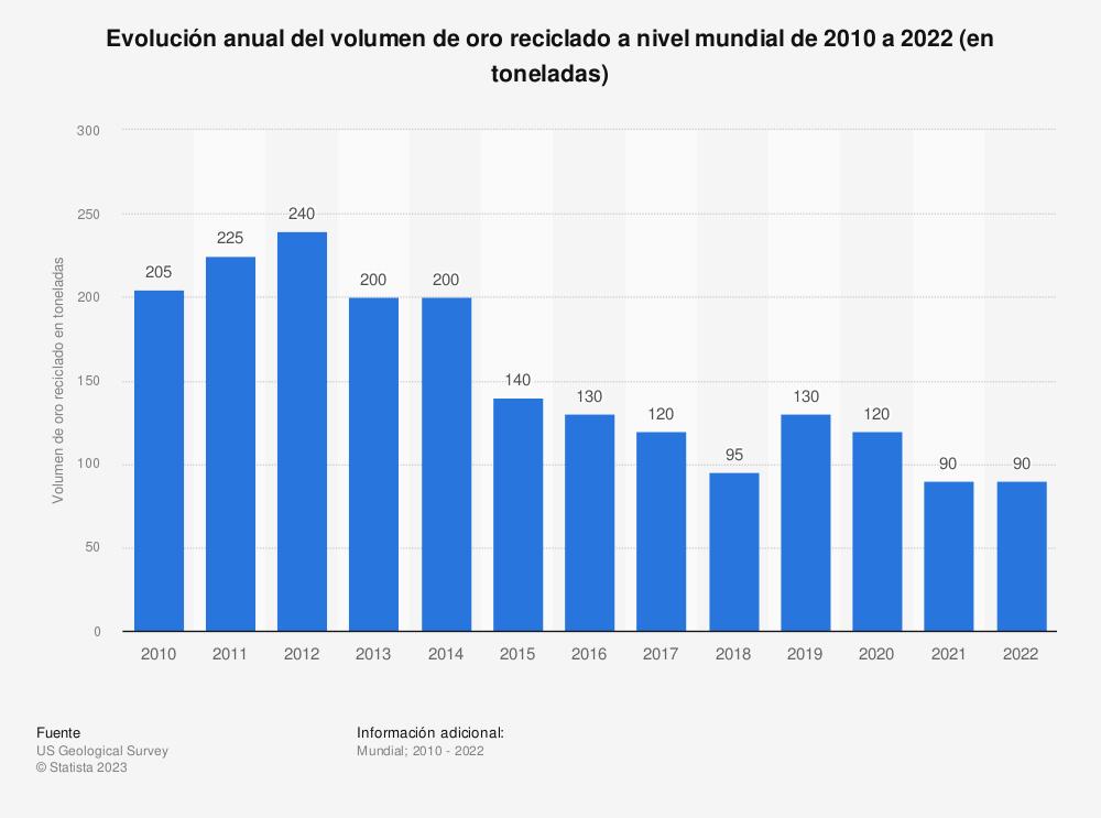 Estadística: Evolución anual del volumen de oro reciclado a nivel mundial de 2010 a 2019 (en toneladas) | Statista