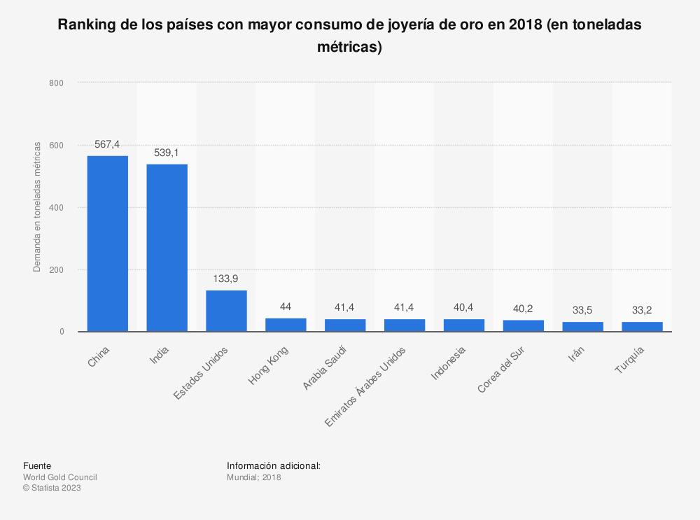 Estadística: Ranking de los países con mayor consumo de joyería de oro en 2018 (en toneladas métricas) | Statista