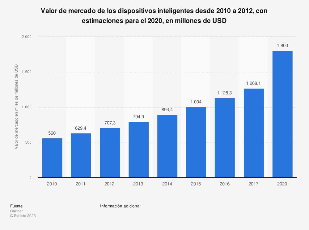 Estadística: Valor de mercado de los dispositivos inteligentes desde 2010 a 2012, con estimaciones para el 2020, en millones de USD | Statista