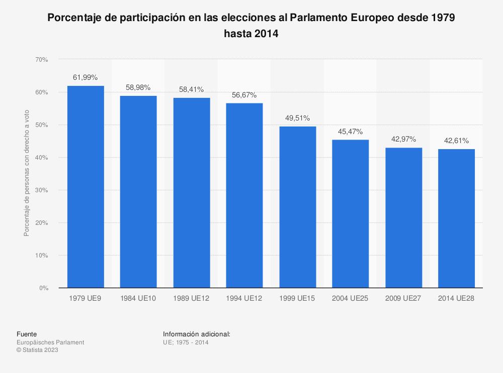 Estadística: Porcentaje de participación en las elecciones al Parlamento Europeo desde 1979 hasta 2014 | Statista