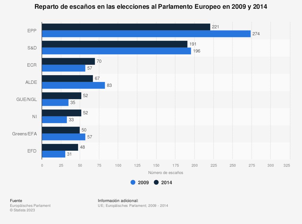 Estadística: Número de escaños en las elecciones al Parlamento Europeo en la Unión Europea en 2009 y 2014, por grupo político   Statista