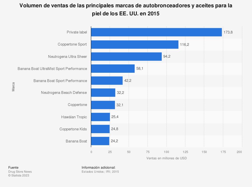 Estadística: Volumen de ventas de las principales marcas de autobronceadores y aceites para la piel de los EE. UU. en 2015 | Statista