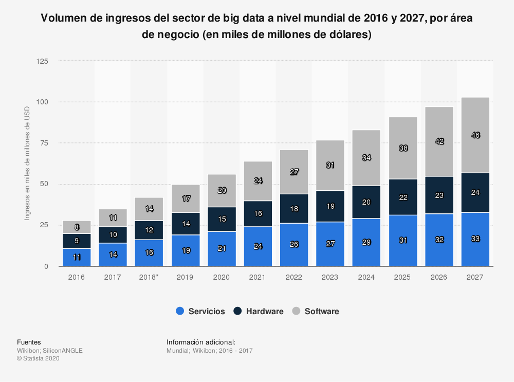Estadística: Volumen de ingresos del sector de big data a nivel mundial de 2016 y 2027, por área de negocio (en miles de millones de dólares) | Statista