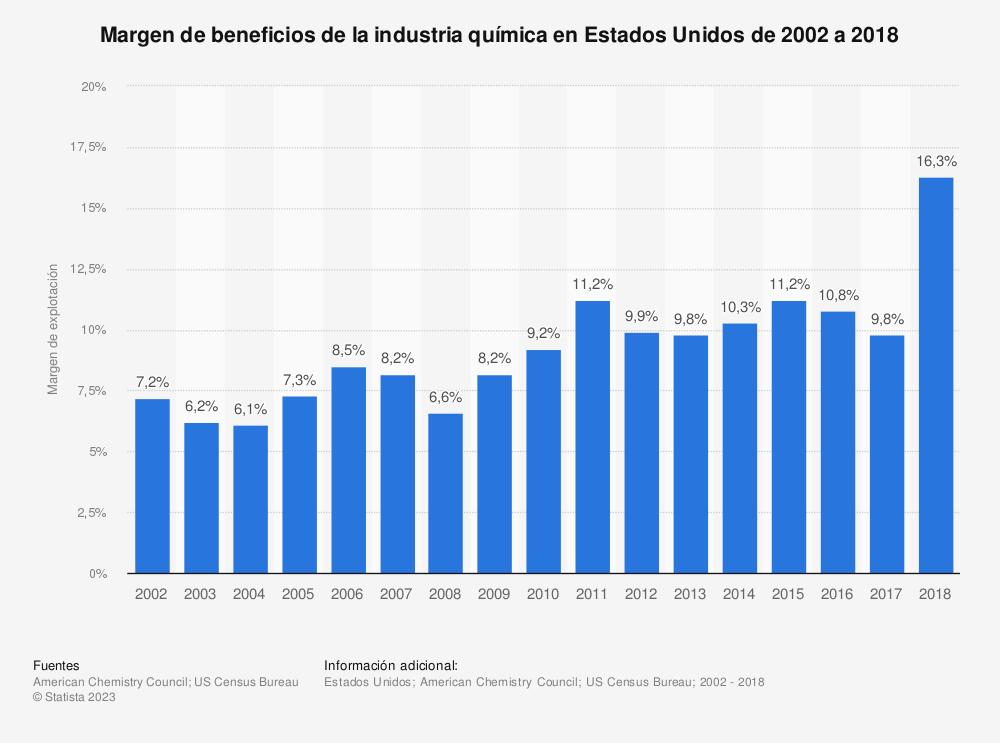 Estadística: Margen de beneficios de la industria química en Estados Unidos de 2002 a 2018 | Statista
