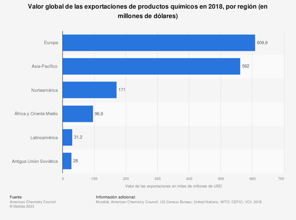 Estadística: Valor global de las exportaciones de productos químicos en 2018, por región (en millones de dólares) | Statista