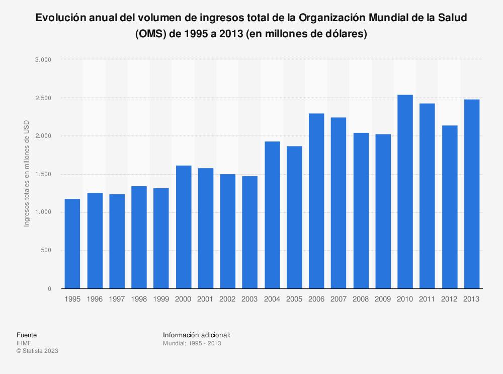 Estadística: Evolución anual del volumen de ingresos total de la Organización Mundial de la Salud (OMS) de 1995 a 2013 (en millones de dólares) | Statista