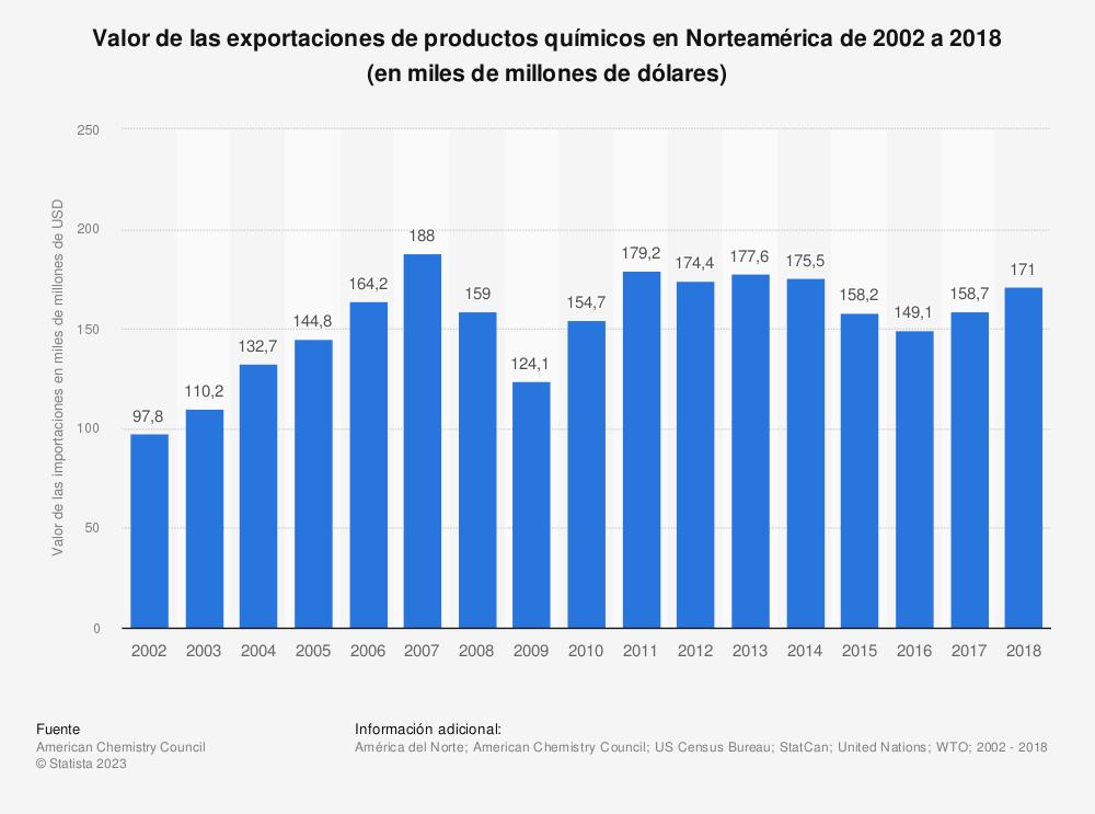 Estadística: Valor de las exportaciones de productos químicos en Norteamérica de 2002 a 2018 (en miles de millones de dólares) | Statista