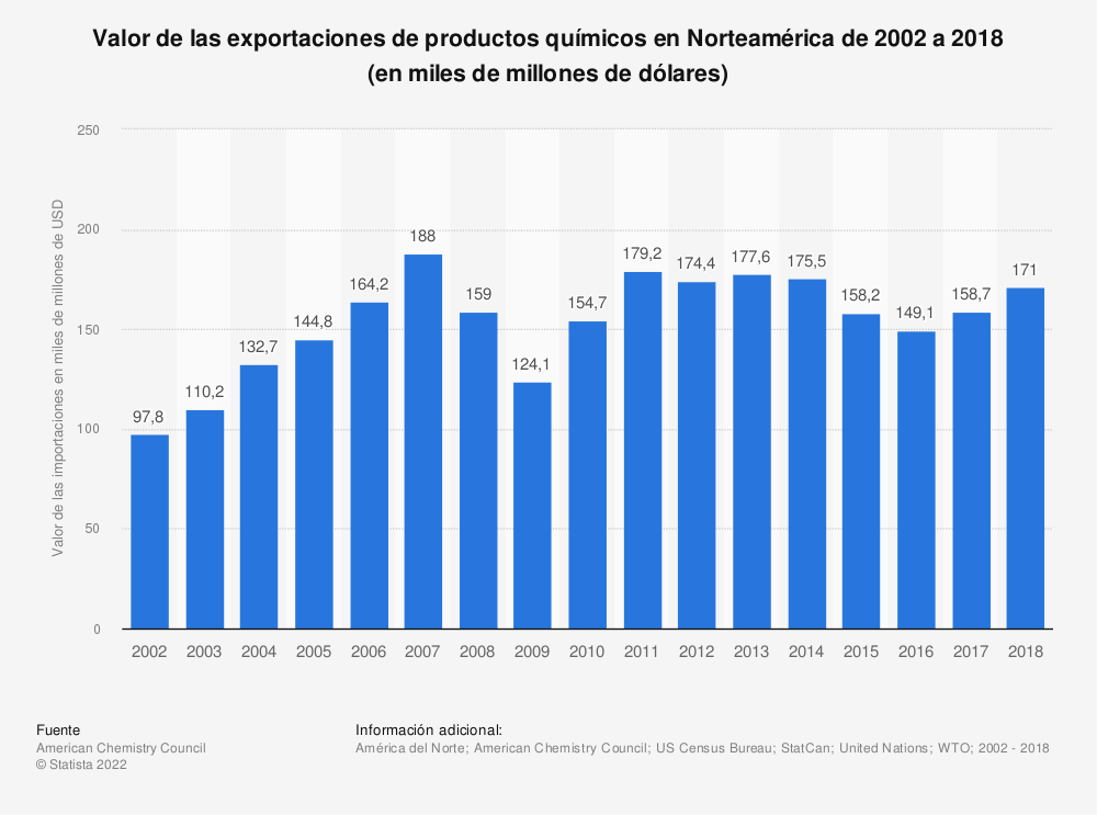 Estadística: Valor de las exportaciones de productos químicos en los países del norte de América desde 2002 hasta 2014 | Statista
