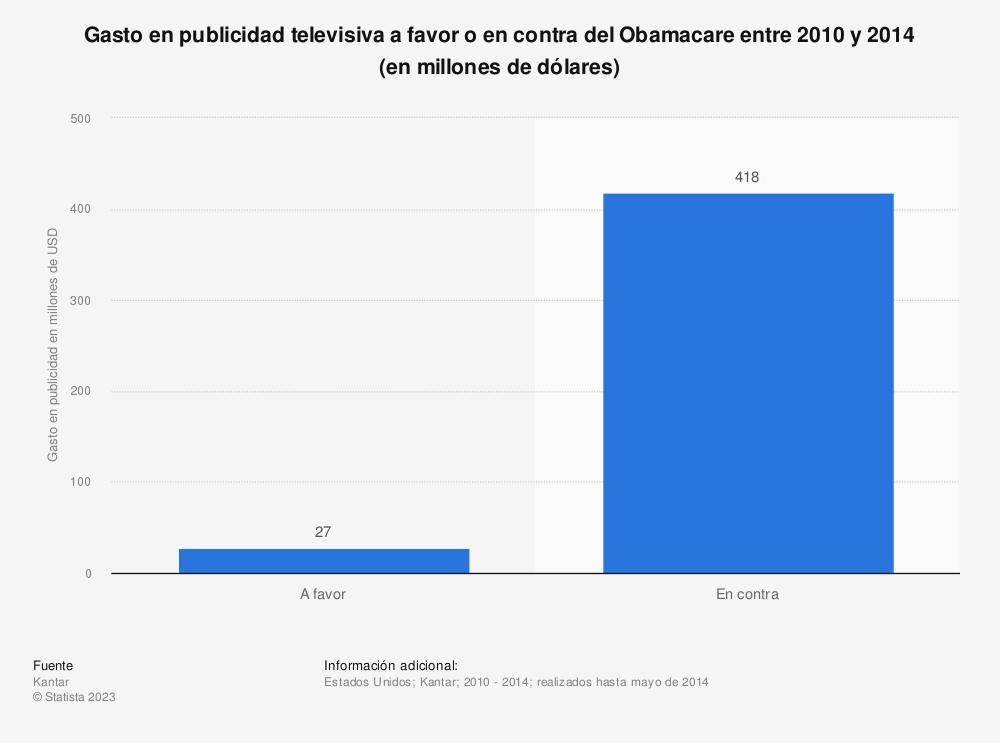 Estadística: Gasto en publicidad televisiva a favor o en contra del Obamacare entre 2010 y 2014 (en millones de dólares) | Statista