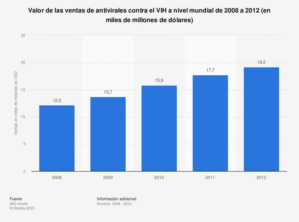 Estadística: Valor de las ventas de antivirales contra el VIH a nivel mundial de 2008 a 2012 (en miles de millones de dólares) | Statista