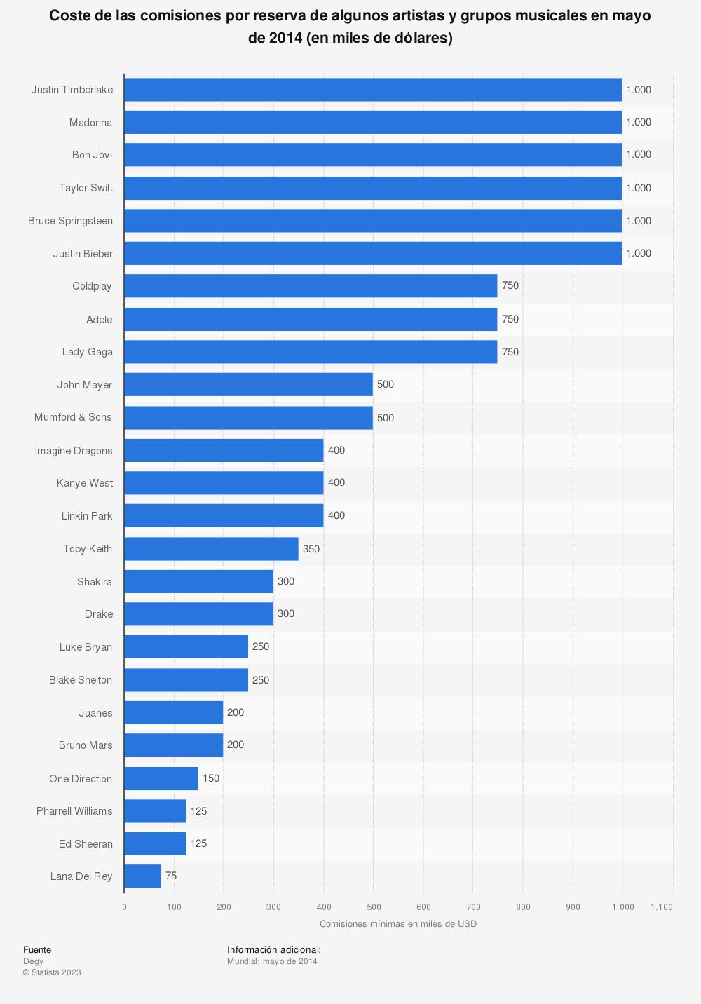 Estadística: Coste de las comisiones por reserva de algunos artistas y grupos musicales en mayo de 2014 (en miles de dólares) | Statista
