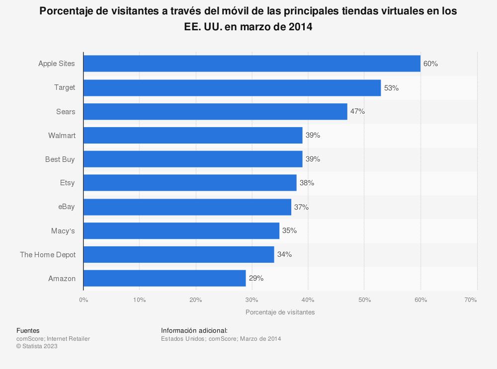 Estadística: Porcentaje de visitantes a través del móvil de las principales tiendas virtuales en los EE. UU. en marzo de 2014 | Statista