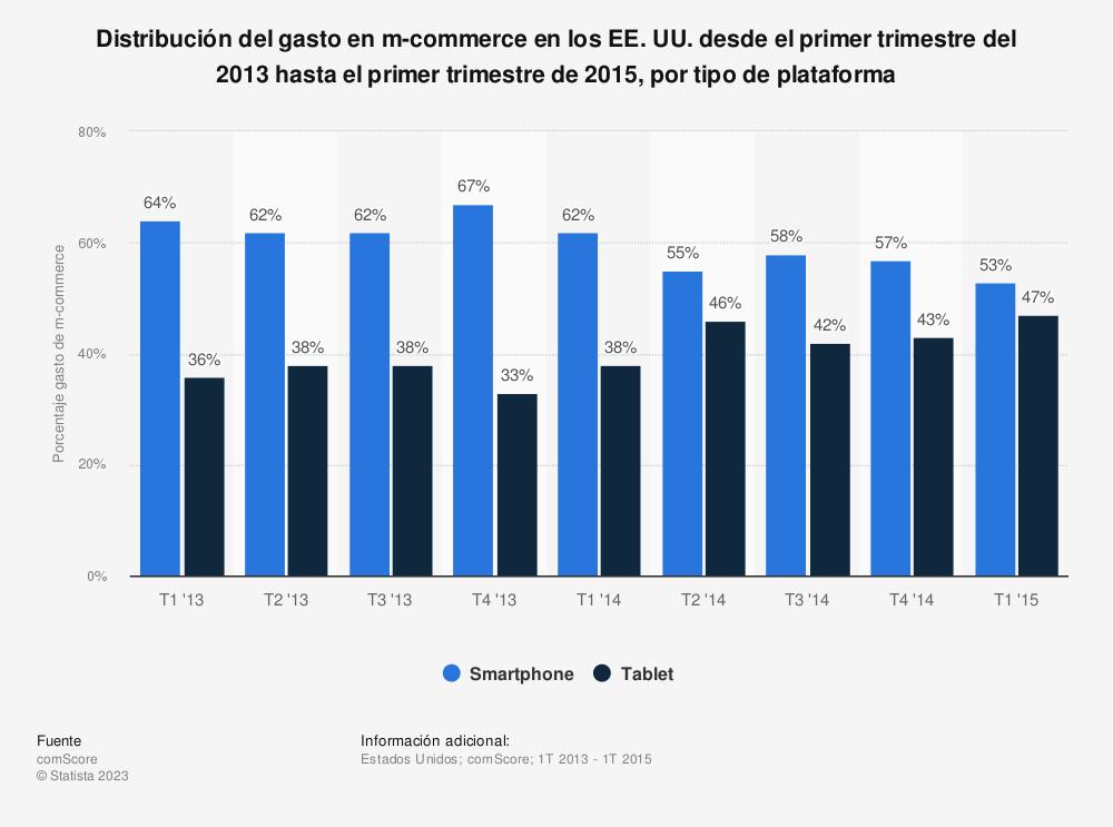 Estadística: Distribución del gasto en m-commerce en los EE. UU. desde el primer trimestre del 2013 hasta el primer trimestre de 2015, por tipo de plataforma | Statista