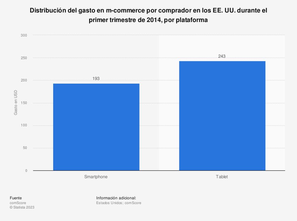 Estadística: Distribución del gasto en m-commerce por comprador en los EE. UU. durante el primer trimestre de 2014, por plataforma | Statista