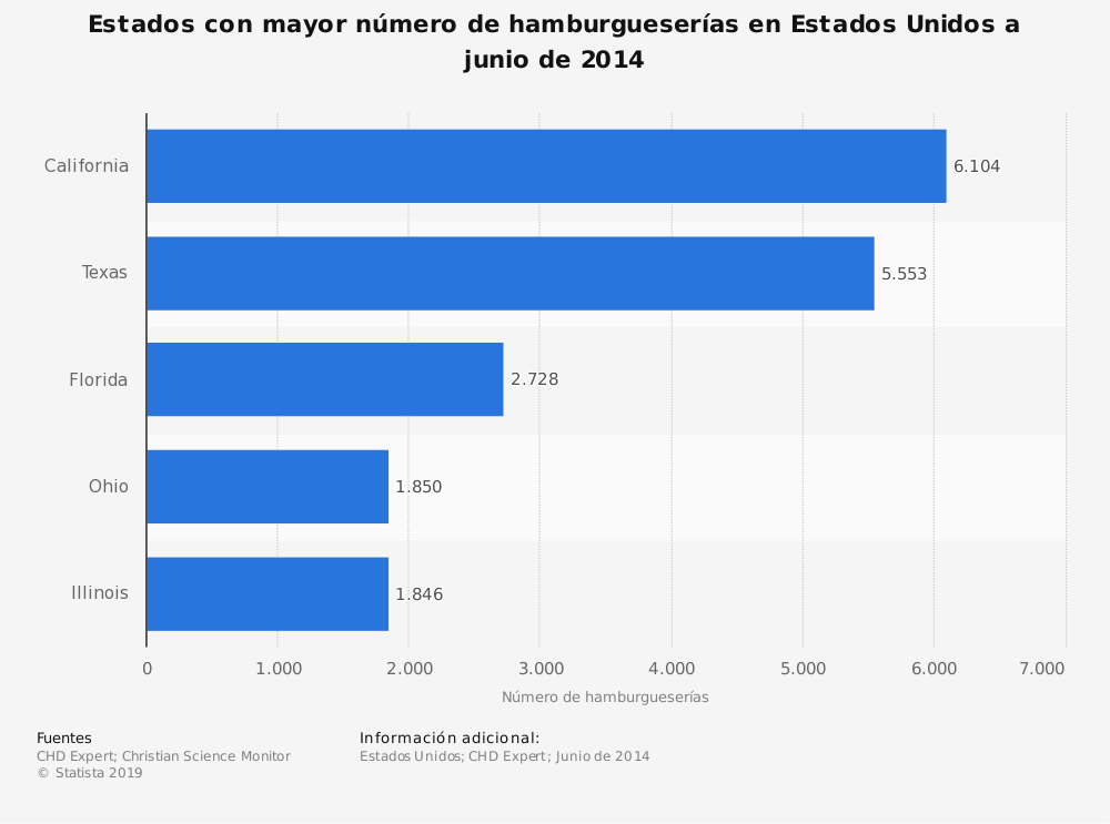 Estadística: Estados con mayor número de hamburgueserías en Estados Unidos a junio de 2014 | Statista