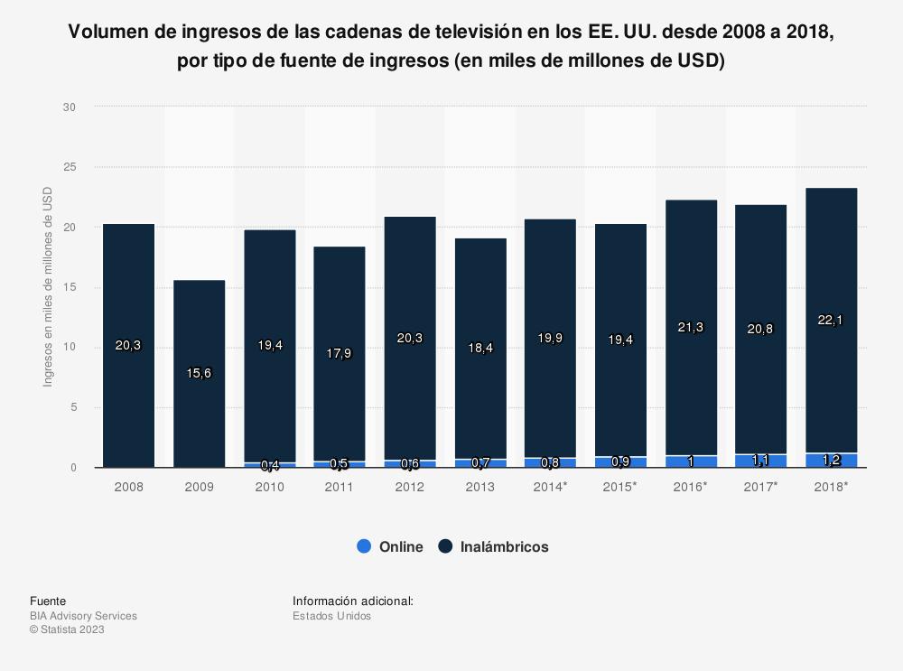 Estadística: Volumen de ingresos de las cadenas de televisión en los EE. UU. desde 2008 a 2018, por tipo de fuente de ingresos (en miles de millones de USD) | Statista