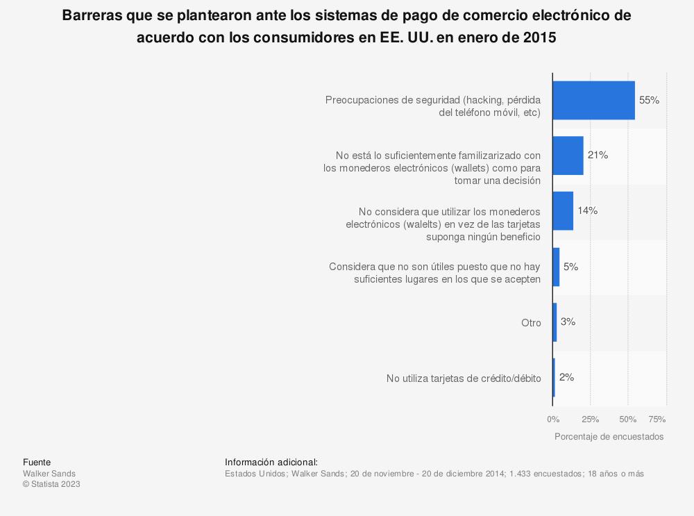 Estadística: Barreras que se plantearon ante los sistemas de pago de comercio electrónico de acuerdo con los consumidores en EE. UU. en enero de 2015 | Statista