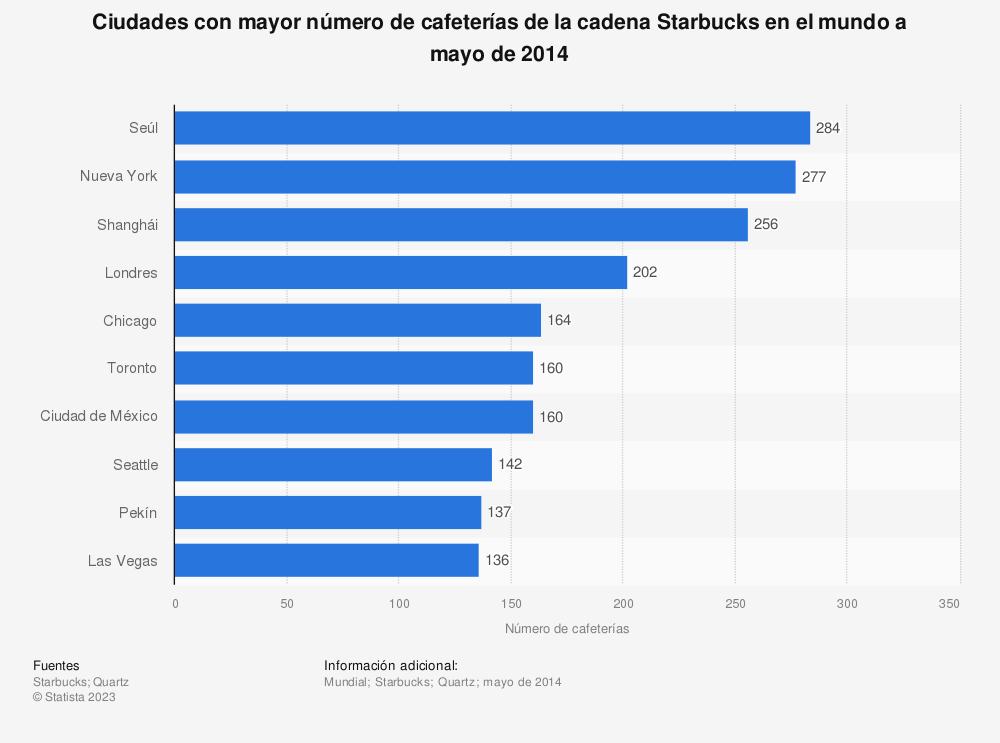 Estadística: Ciudades con mayor número de cafeterías de la cadena Starbucks en el mundo a mayo de 2014 | Statista