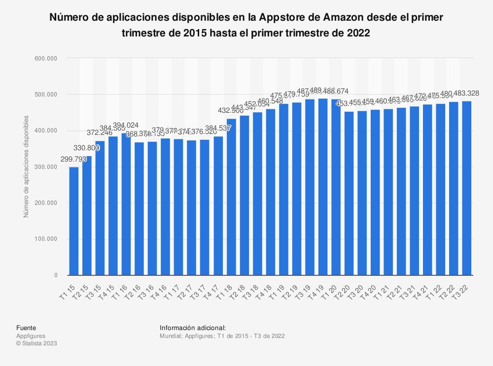 Estadística: Número de aplicaciones disponibles en la Appstore de Amazon desde marzo del 2011 a marzo de 2015 | Statista
