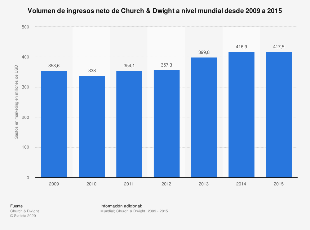 Estadística: Volumen de ingresos neto de Church & Dwight a nivel mundial desde 2009 a 2015 | Statista