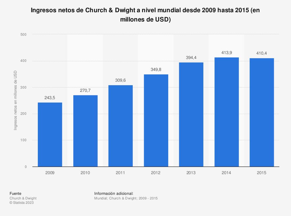 Estadística: Ingresos netos de Church & Dwight a nivel mundial desde 2009 hasta 2015 (en millones de USD) | Statista