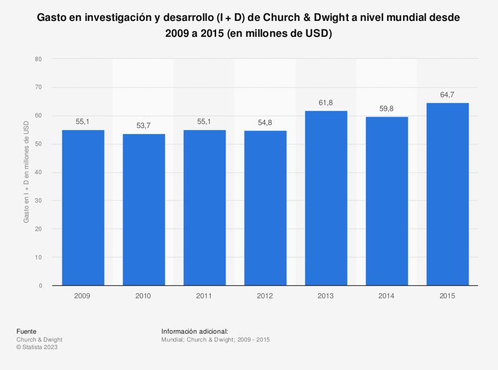 Estadística: Gasto en investigación y desarrollo (I + D) de Church & Dwight a nivel mundial desde 2009 a 2015 (en millones de USD) | Statista