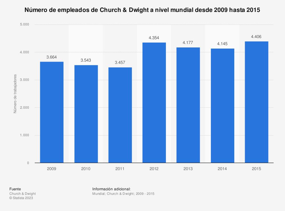 Estadística: Número de empleados de Church & Dwight a nivel mundial desde 2009 hasta 2015 | Statista