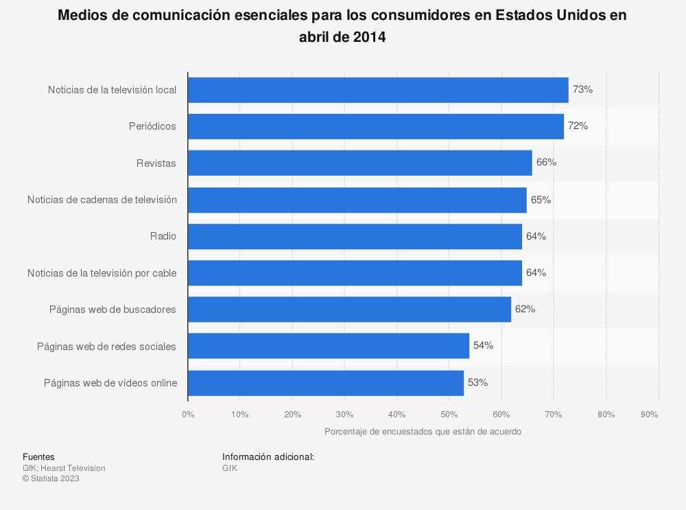 Estadística: Medios de comunicación esenciales para los consumidores en Estados Unidos en abril de 2014 | Statista
